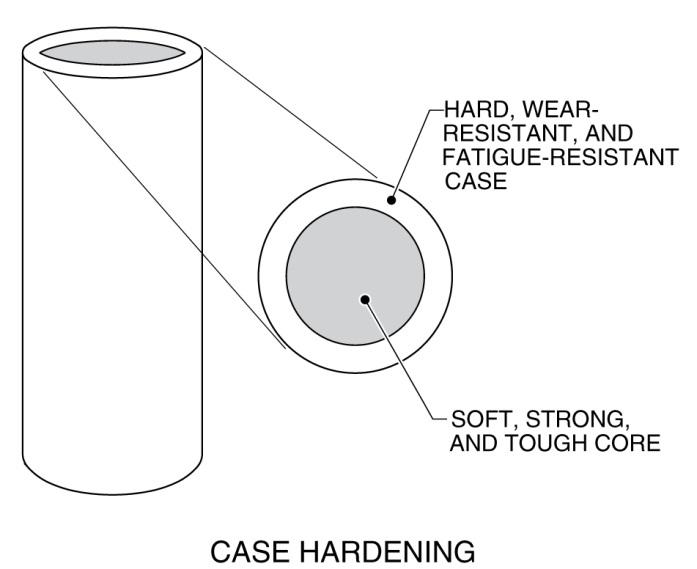 case_hardening